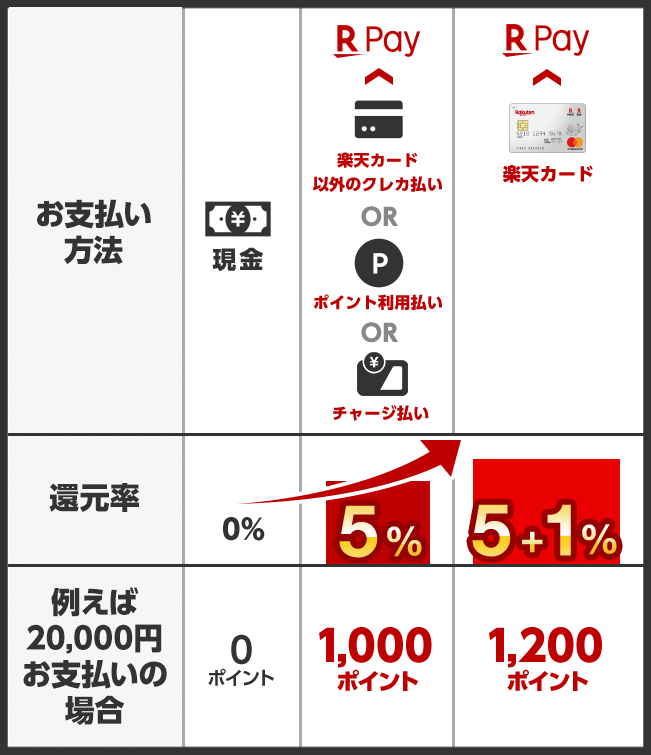 https://pay.rakuten.co.jp/campaign/2019/1001_5percent/img/img_summary.png