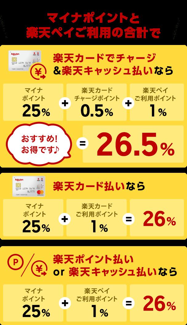 2020年9月1日からの還元率(予定)