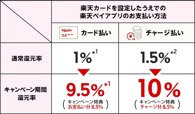 楽天カードを設定したうえでの楽天ペイアプリのお支払方法【カード払い×通常還元率】1%(*1)→【カード払い×キャンペーン期間還元率】9.5%(*1)(キャンペーン特典:お支払い分8.5%) 【チャージ払い×通常還元率】1.5%(*2)→【チャージ払い×キャンペーン期間還元率】10%(キャンペーン特典:チャージ分8.5%)